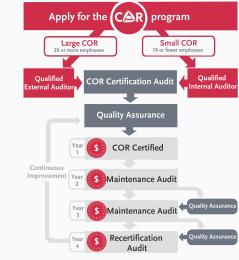 Certificate of Recognition (COR) Program Info Sheet